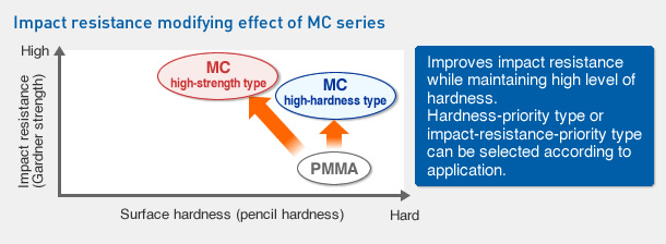 Impact resistance modifying effect of MC series