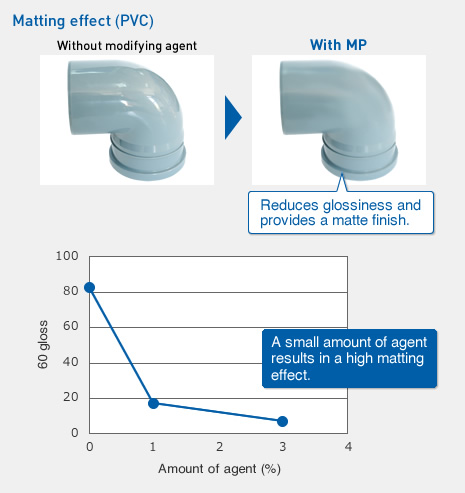 Matting effect (PVC)