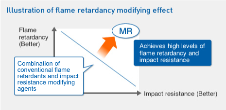 Illustration of flame retardancy modifying effect