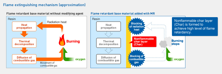 Flame extinguishing mechanism (approximation)